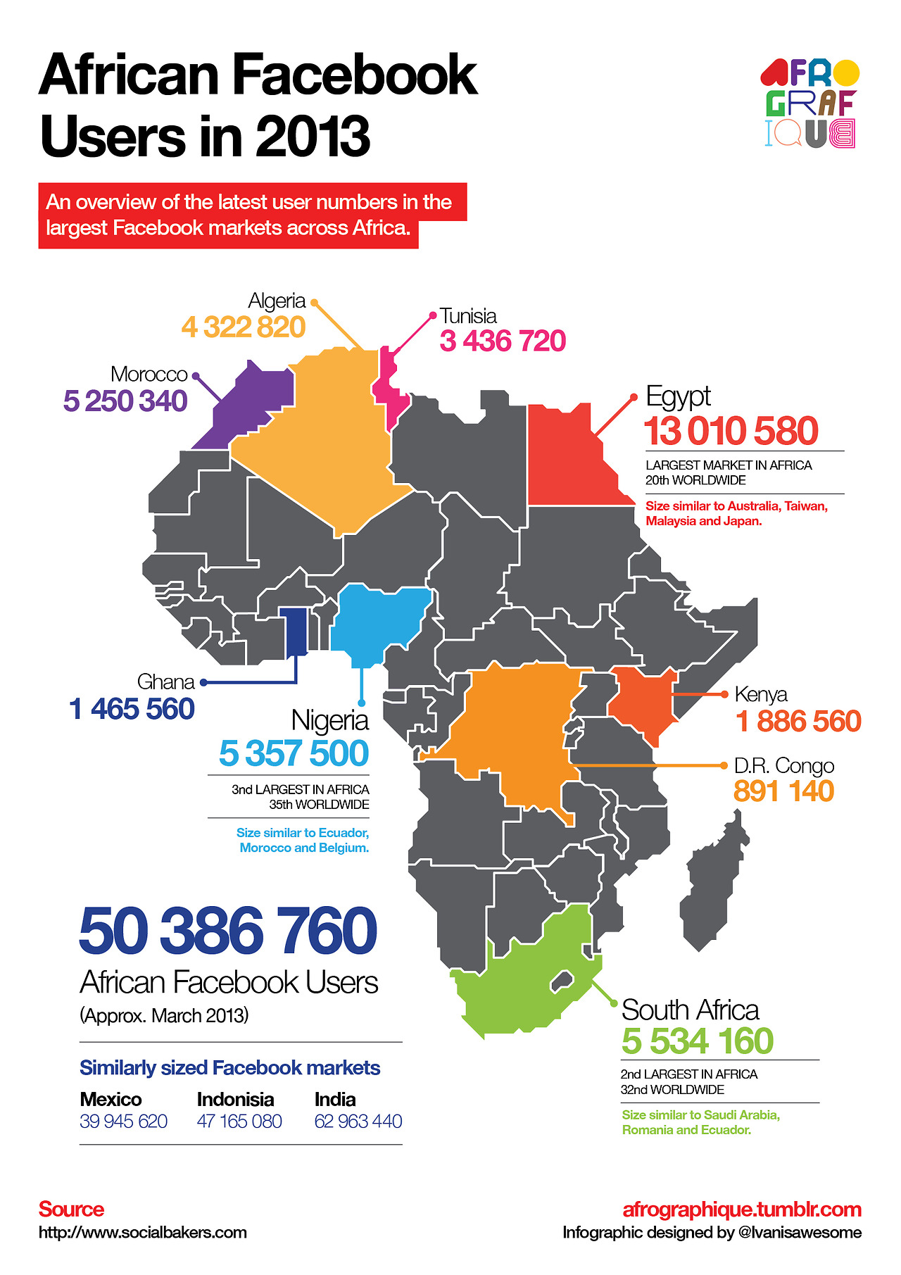 Africa-Facebook-users-Infographic